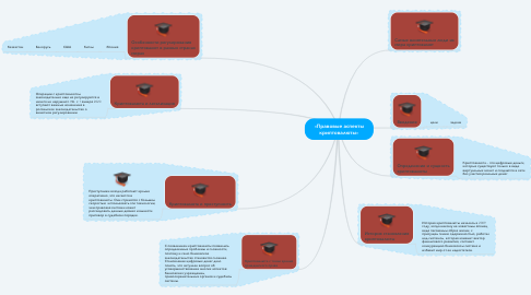 Mind Map: «Правовые аспекты криптовалюты»