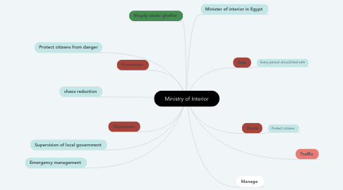 Mind Map: Ministry of Interior