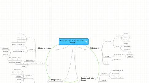 Mind Map: Compréhension de Représentationsvisuelles