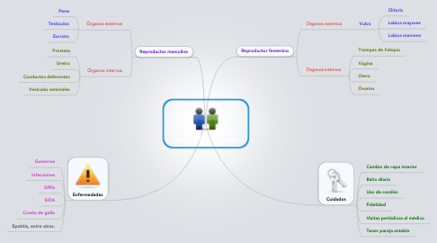 Mind Map: Sistemas Reproductores