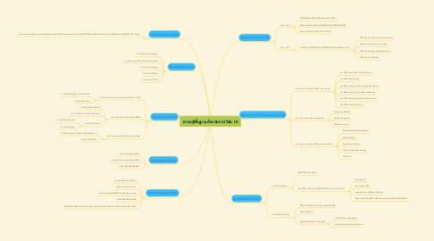 Mind Map: ความรู้พื้นฐานเกี่ยวกับการวิจัย (1)
