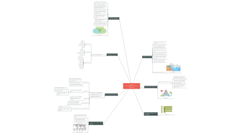 Mind Map: Motivation, Leadership and Control