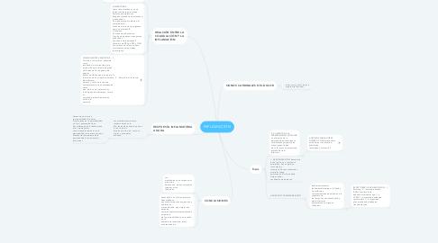 Mind Map: INFLAMACIÓN