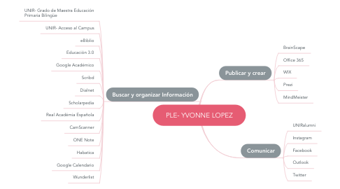 Mind Map: PLE- YVONNE LOPEZ