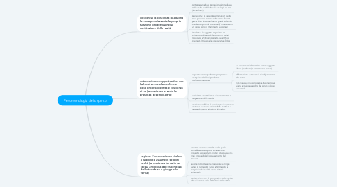 Mind Map: Fenomenologia dello spirito