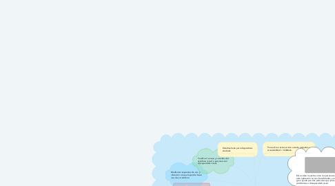 Mind Map: Google TalkBack