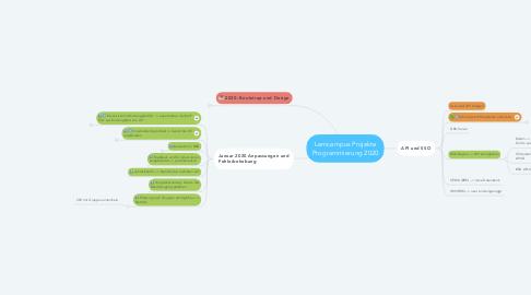 Mind Map: Lerncampus Projekte Programmierung 2020