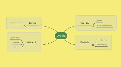 Mind Map: Dráma