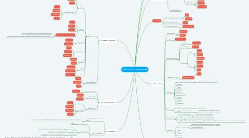 Mind Map: Boîte à outils numériques