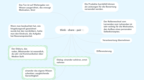 Mind Map: think - share - pair