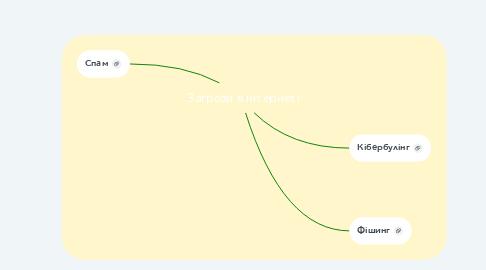 Mind Map: Загрози в інтернеті