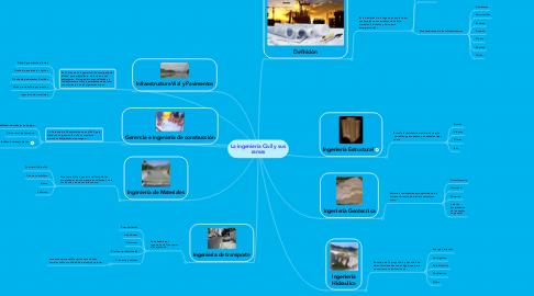 Mind Map: La ingeniería Civil y sus ramas