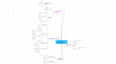 Mind Map: Competencias yherramientas TIC