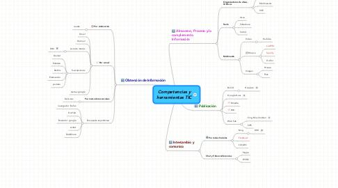 Mind Map: Competencias y herramientas TIC