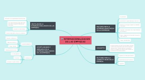 Mind Map: INTERNACIONALIZACION DE LAS EMPRESAS