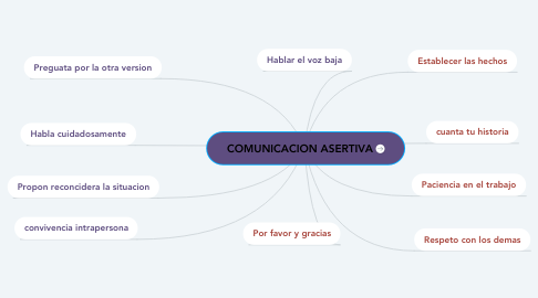 Mind Map: COMUNICACION ASERTIVA