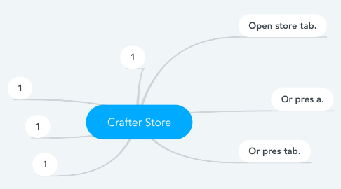 Mind Map: Crafter Store