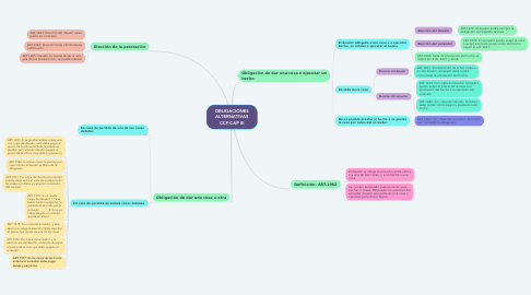 Mind Map: OBLIGACIONES ALTERNATIVAS CCF-CAP III
