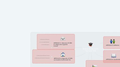 Mind Map: Sistema de Educación Nacional: SEN