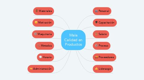 Mind Map: Mala Calidad en Productos