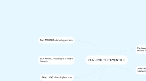 Mind Map: EL NUEVO TESTAMENTO