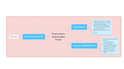 Mind Map: Suministros Industriales Ferdi