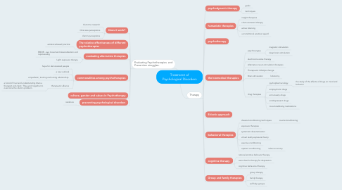 Mind Map: Treatment of Psychological Disorders