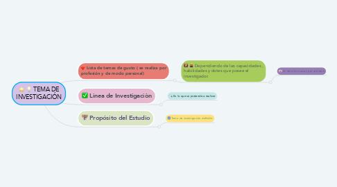 Mind Map: TEMA DE INVESTIGACIÓN