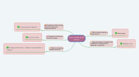 Mind Map: Наука правильной заботы