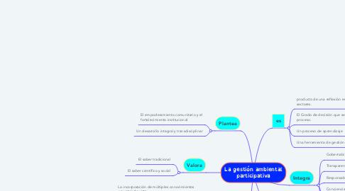 Mind Map: La gestión ambiental participativa
