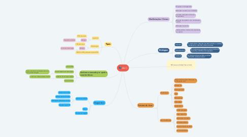 Mind Map: AVC
