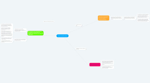 Mind Map: DE LA INSPECCIÓN