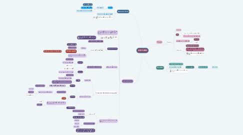 Mind Map: CHÍ PHÈO