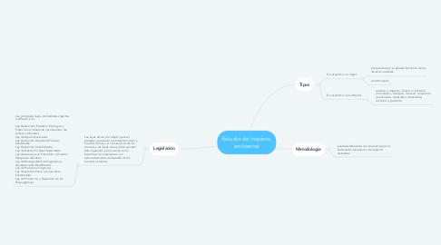 Mind Map: Estudio de impacto ambiental