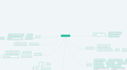 Mind Map: Selección de la muestra