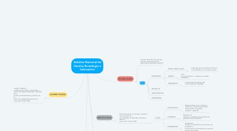 Mind Map: Sistema Nacional de Ciencia,Tecnología e Innovación