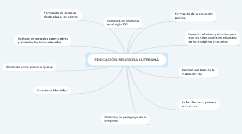 Mind Map: EDUCACIÓN RELIGIOSA LUTERANA
