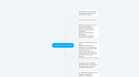 Mind Map: EL MANEJO DEL TIEMPO