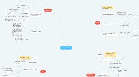 Mind Map: Mezcla de Marketing