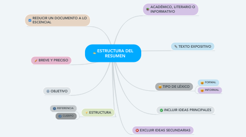 Mind Map: ESTRUCTURA DEL RESUMEN