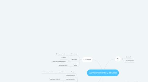 Mind Map: Comportamiento y atitudes