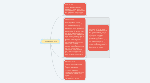 Mind Map: INTERNET OF THINGS