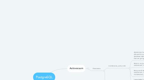 Mind Map: PostgreSQL