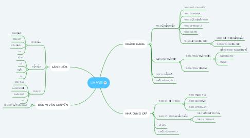 Mind Map: I.HAVE