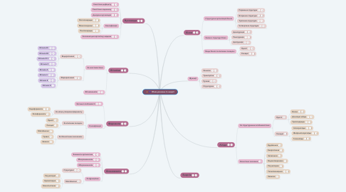 Mind Map: Обмін речовин та енергії