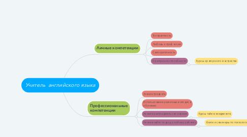 Mind Map: Учитель  английского языка
