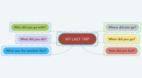 Mind Map: MY LAST TRIP