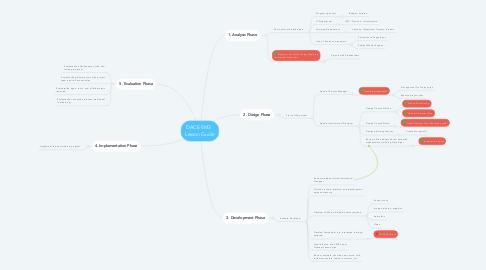Mind Map: DACE EM3   Lesson Guide