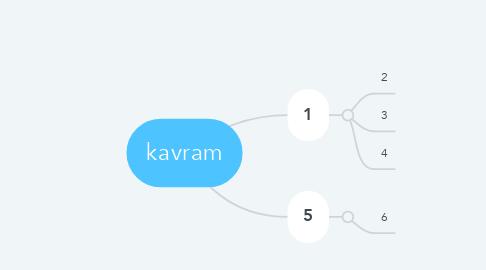 Mind Map: kavram