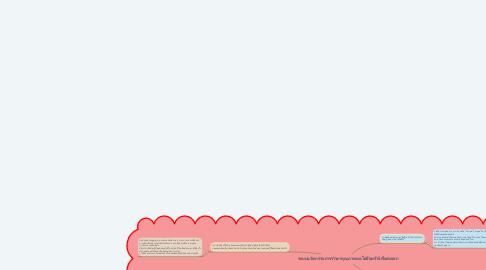 Mind Map: ระบบนวัตกรรมการรักษาคุณภาพผลไม้อินทรีย์เพื่อส่งออก